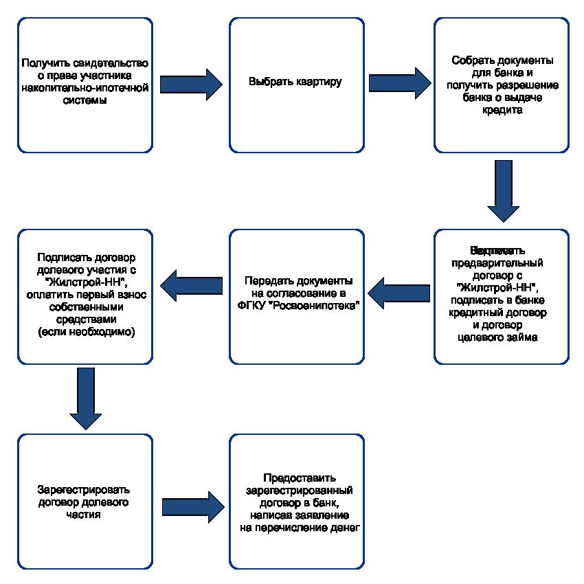 Пошаговая схема оформления